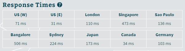 Web Hosting in India - Hostinger speed test